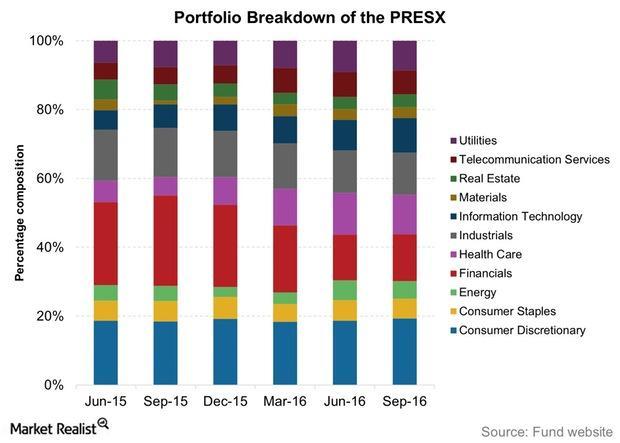 uploads///Portfolio Breakdown of the PRESX
