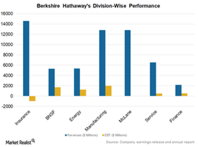 uploads///Division wise performance