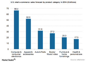 uploads///eCommerce US retail sales by product category
