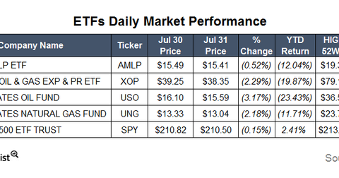 uploads/2015/08/ETFs.png