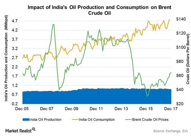 uploads///India oil demand
