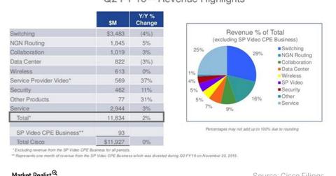 uploads/2016/03/cisco-revenues1.png