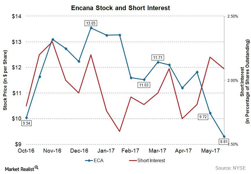 uploads///ECA Q Pre Short Interest