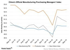 uploads/2016/06/Chinas-Official-Manufacturing-Purchasing-Managers-Index-2016-06-03-1.jpg