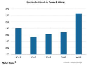 uploads///DATA_Operating cost growth