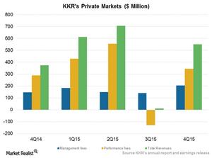 uploads///Private markets