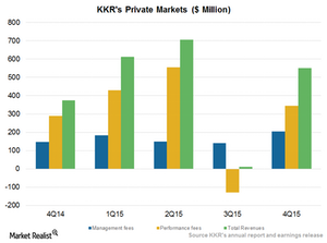 uploads/2016/02/Private-markets1.png
