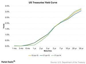 uploads/2015/07/US-Treasuries-Yield-Curve-2015-07-201.jpg