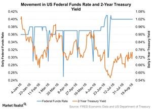 uploads/2016/08/Movement-in-US-Federal-Funds-Rate-and-2-Year-Treasury-Yield-2016-08-21-1.jpg