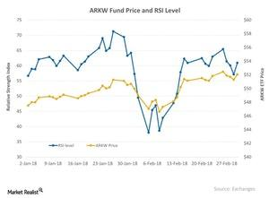 uploads///ARKW Fund Price and RSI Level