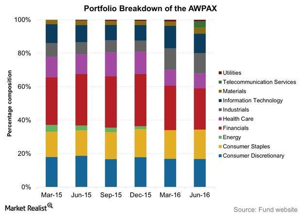 uploads///Portfolio Breakdown of the AWPAX