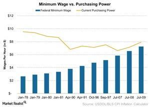 uploads/2015/04/Minimum-Wage-vs-Purchasing-Power-2015-04-091.jpg