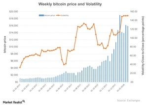 uploads///Weekly bitcoin price and Volatility