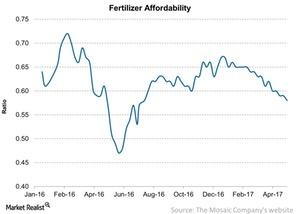 uploads///Fertilizer Affordability