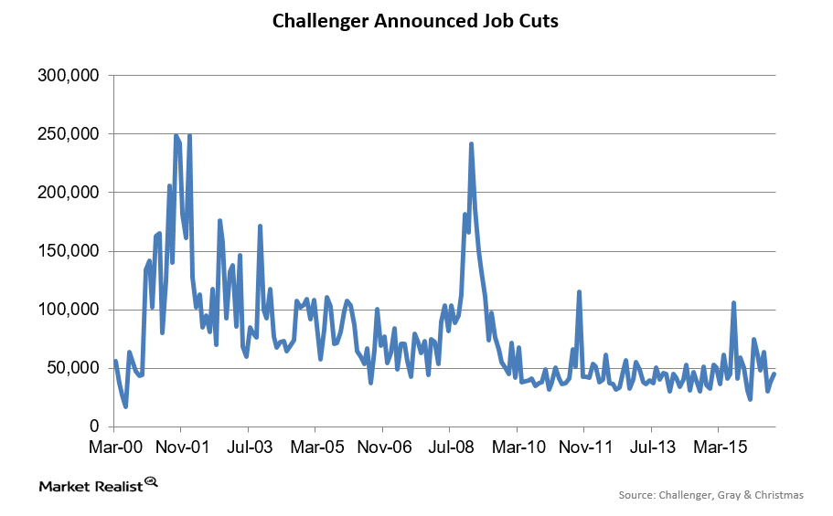 uploads///Job Cuts