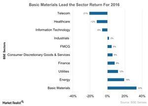 uploads/2017/04/Basic-Materials-Lead-the-Sector-Return-For-2016-2017-04-07-1.jpg