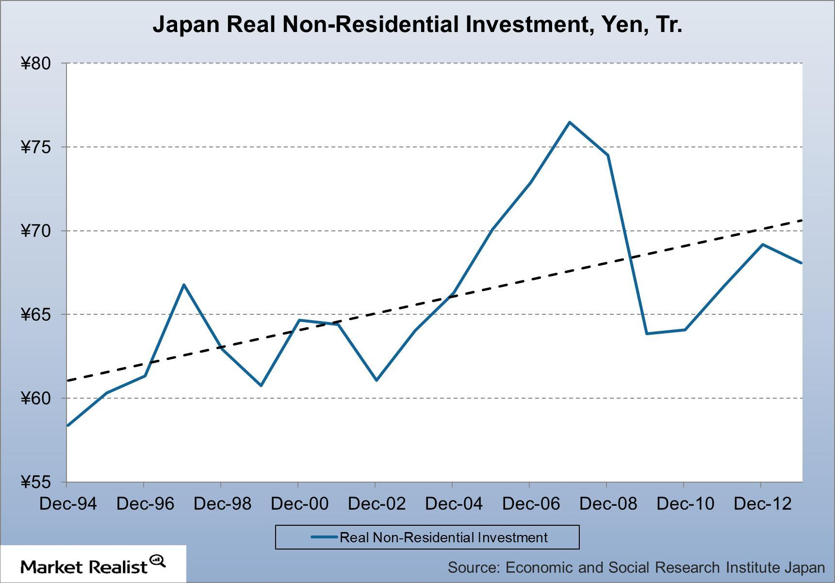 uploads///Japan Real Non Residential Investment YenTr