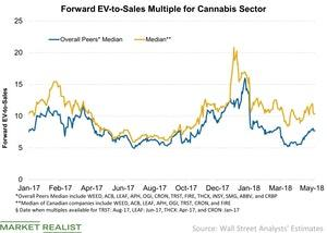 uploads/2018/05/Forward-EV-to-Sales-Multiple-for-Cannabis-Sector-2018-05-27-1.jpg