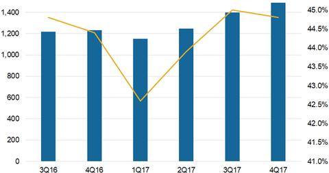 uploads/2018/02/Profitability.png