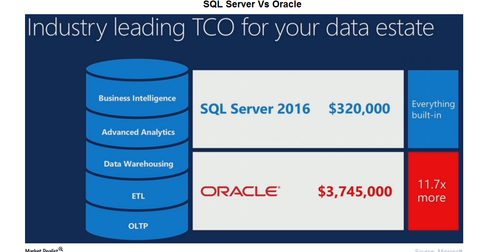 uploads/2016/03/SQL-server-Oracle1.png