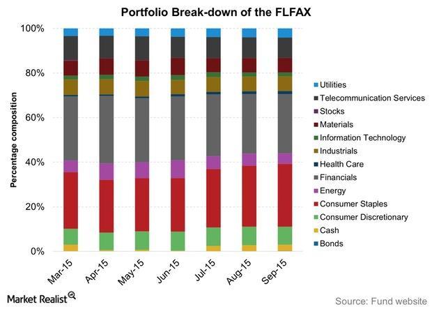 uploads///Portfolio Break down of the FLFAX