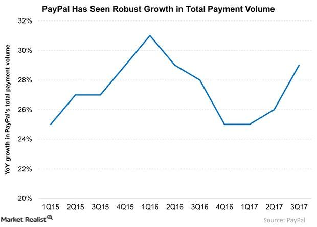 uploads///PayPal Has Seen Robust Growth in Total Payment Volume