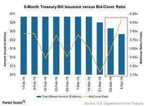 uploads/2016/04/6-Month-Treasury-Bill-Issuance-versus-Bid-Cover-Ratio-2016-04-091.jpg