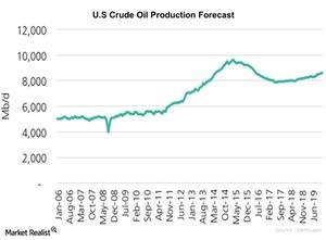 uploads/2016/01/U.S-Crude-Oil-Production-Forecast1.jpg