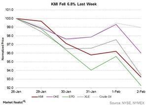 uploads///kmi fell last week