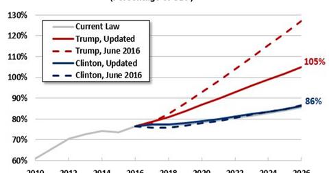 uploads/2016/11/part-2-trump-1-4-1.png