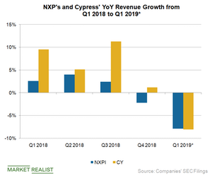 uploads/2019/04/A7_Semiconductors_NXP-CY-rev-Growth-Q119-YoY-est-1.png