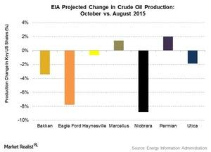 uploads///Expected growth Crude Oil