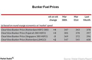 uploads/2018/03/Bunker-Fuel-Prices_Week-10-3-1.jpg