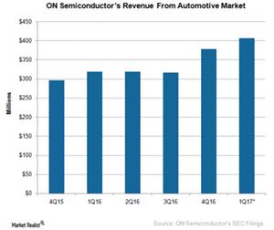 uploads/2017/02/A7_Semiconductors_ON_4Q16-Automotive-R-evenue-1.png
