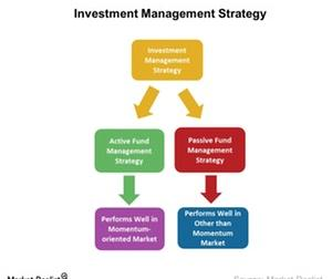 uploads/2016/10/Investment-Management-Strategy-1.jpg