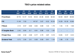 uploads/2014/12/TSO-P7-PriceRatios1.png