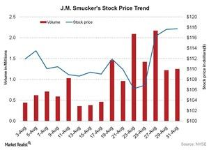 uploads///JM Smuckers Stock Price Trend