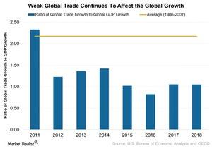 uploads///Weak Global Trade Continues To Affect the Global Growth