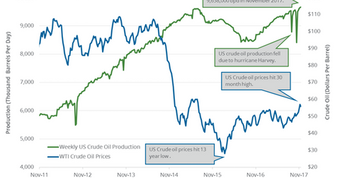 uploads/2017/11/US-crude-oil-production-8-1.png
