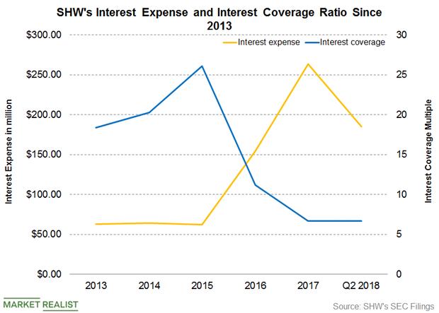 uploads///Part  Interest coverage