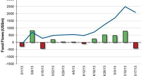 uploads/2013/05/US-High-Yield-Bond-Fund-Flows-2013-05-21.jpg
