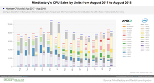 uploads/2018/09/A6_Semiconductors_AMD_CPU-sales-1.png