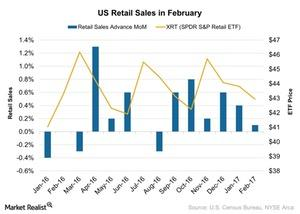 uploads/2017/03/US-Retail-Sales-in-February-2017-03-22-1.jpg