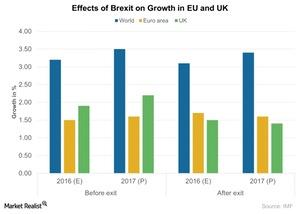 uploads///Effects of Brexit on Growth in EU and UK