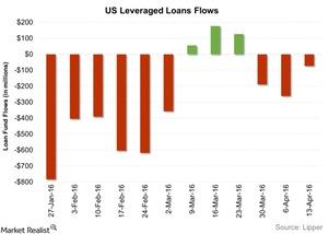 uploads/2016/04/US-Leveraged-Loans-Flows-2016-04-201.jpg