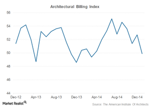 uploads///architectural billing index