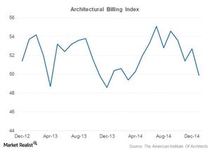 uploads/2015/03/architectural-billing-index21.png