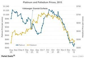 uploads/2015/11/Platinum-and-Palladium-Prices-2015-2015-11-2321.jpg