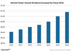 uploads///Hormel Foods Annual Dividend Increased for Fiscal