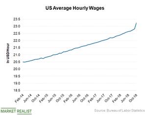 uploads///US Wages